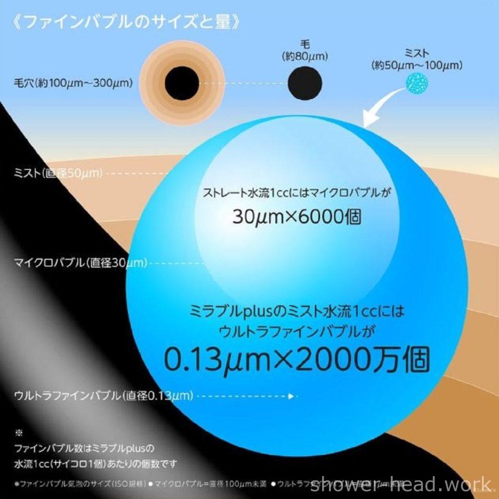 ミラブル、ウルトラファインバブルの図